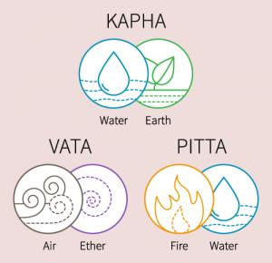 Vata_Pitta_Kapha_Doshas_and_element_illustration_500x483-300x290